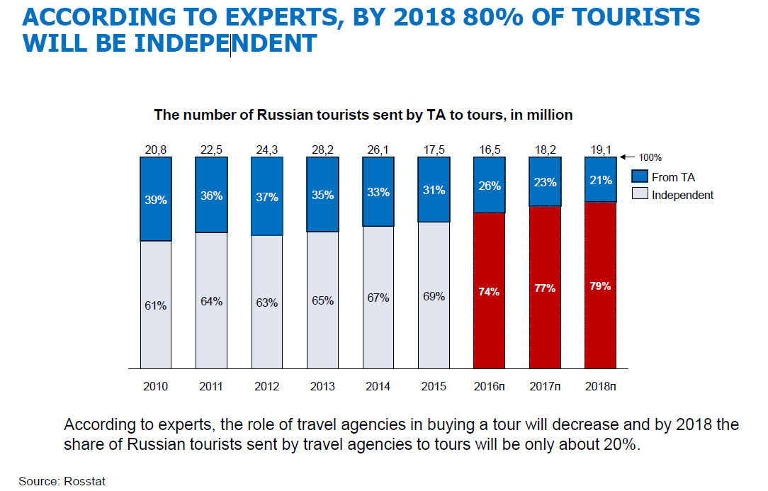 By 2018 80% of tourists will be independent