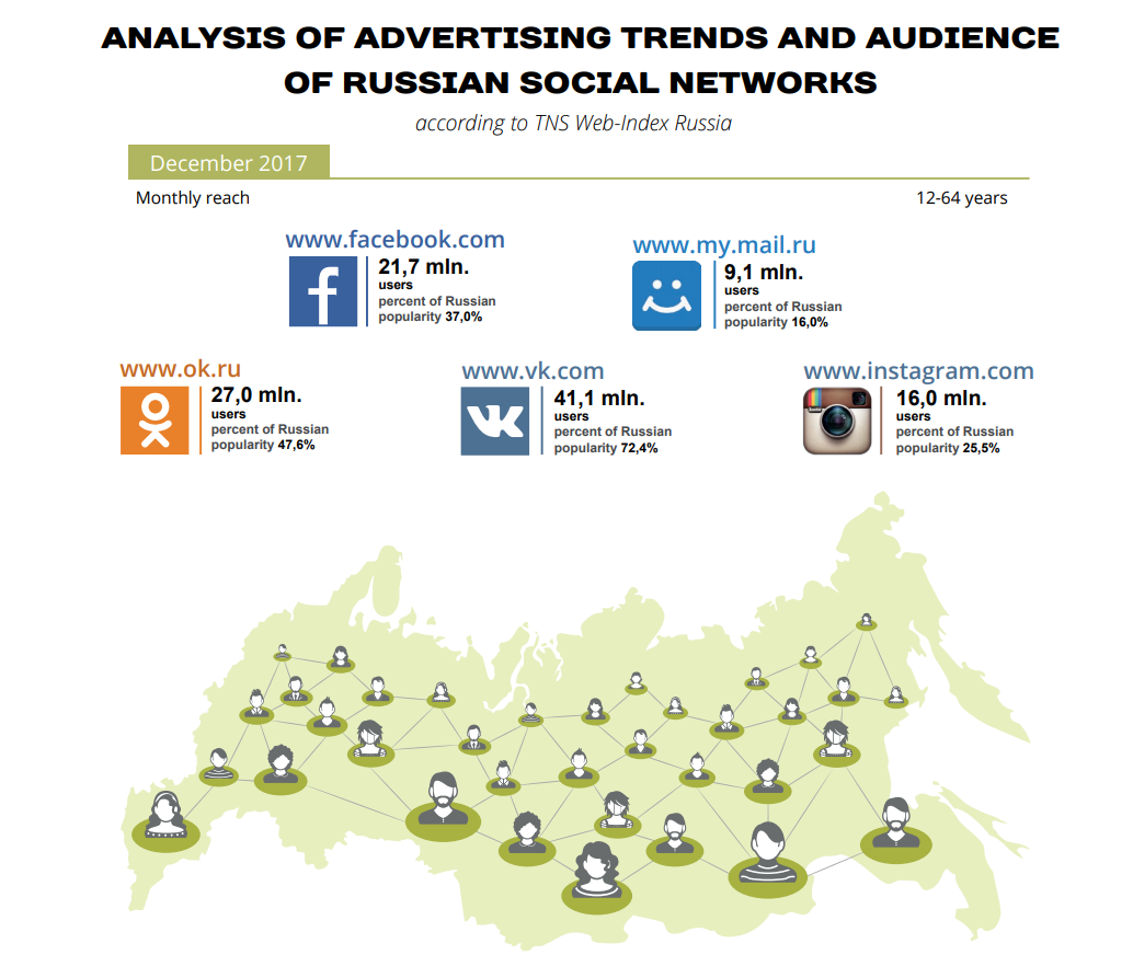 ANALYSIS OF ADVERTISING TRENDS AND AUDIENCE of Russian social networks