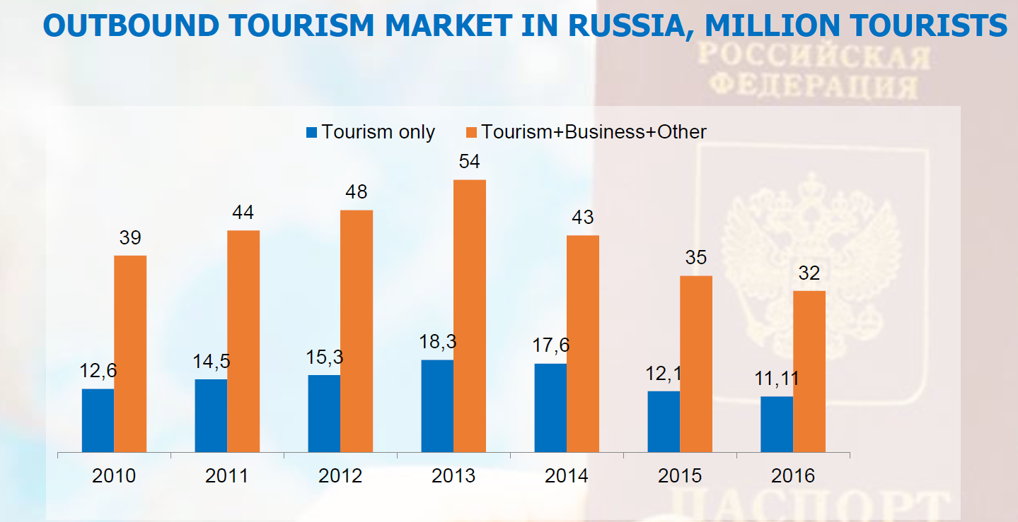Outbound tourism market in Russia, million tourists