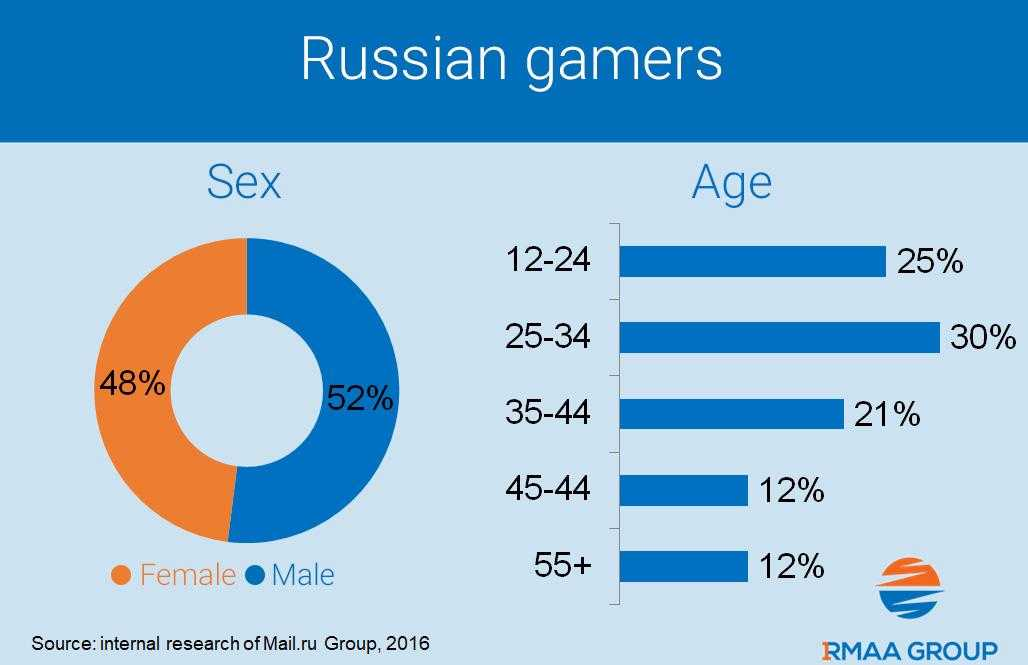 Review Of The Russian Gaming Market
