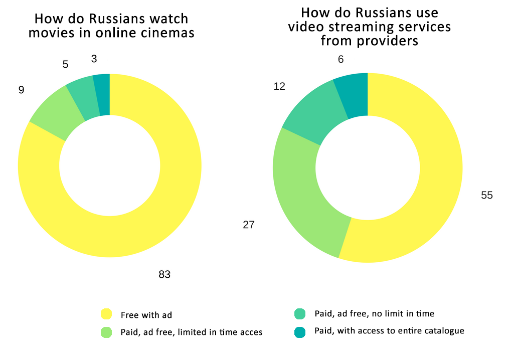 How do Russians watch movies in online cinemas and via video streaming services from providers