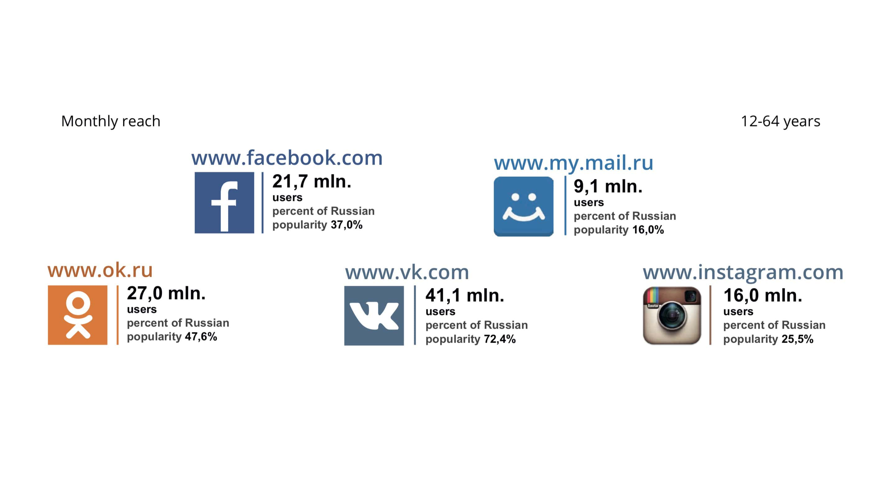 Russian Social Networks