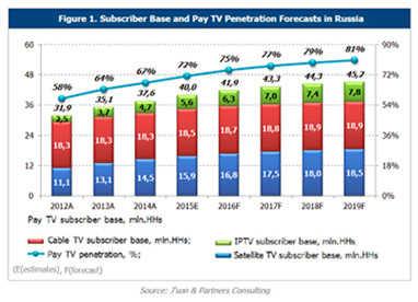 Television market penetration