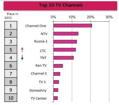 What does the TV commercial market in Russia look like?